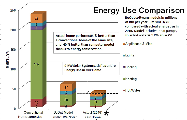 Energy Use Comparison
